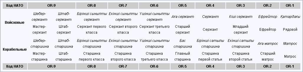 http://military-kz.ucoz.org/111011/zvanija2.jpg