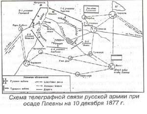 Схемы телеграфной связи русской армии.